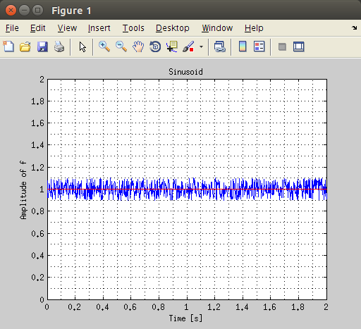 Gyroscope simulated Matlab